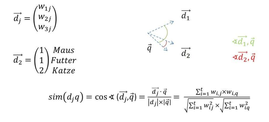 Cosinusmaß für Winkelvergleich im Vektor-Space-Modell