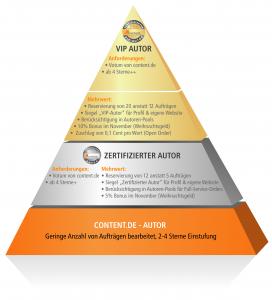 VIP-Pyramide von content.de