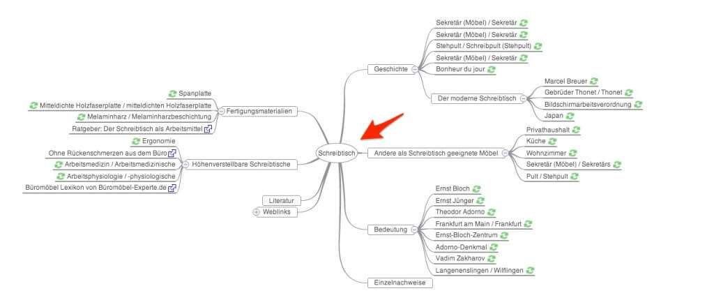 Brainstorming via MindMap