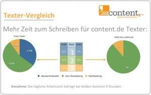 Mehr Zeit zum Schreiben für Texter von content.de
