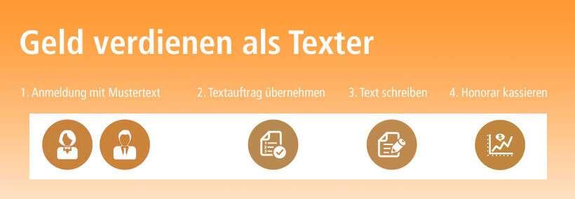 Geld verdienen als Texter auf content.de