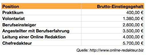 Tabelle der Verdienstmöglichkeiten von Online-Redakteuren