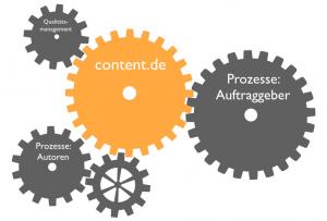 Textagentur content.de schafft Rahmenbedingungen für einen reibungslosen Prozess bei der Contenterstellung
