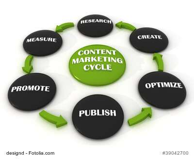 Content-Marketing-Cycle