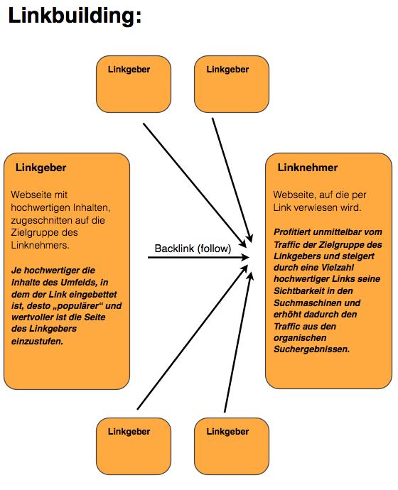Linkbuilding-Schema