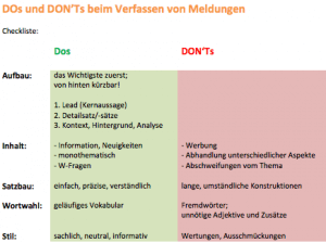 Checkliste für die Erstellung von Meldungen.
