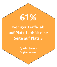Platz 1 in den SERPs