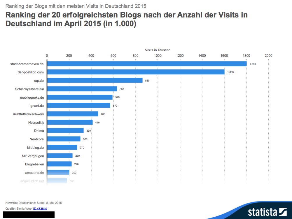 Die erfolgreichsten Blogs des Jahres 2015
