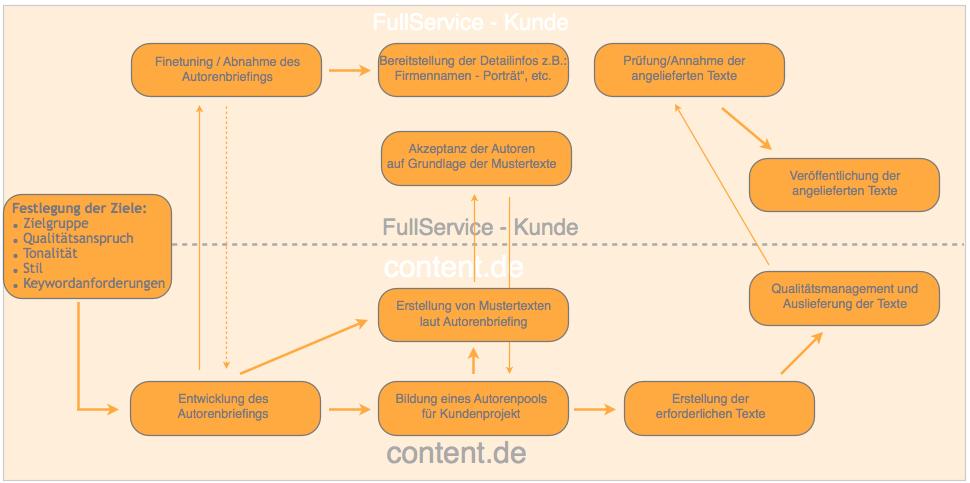 Fullservice der content.de AG