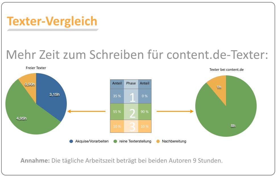 Mehr Zeit zum Schreiben über content.de