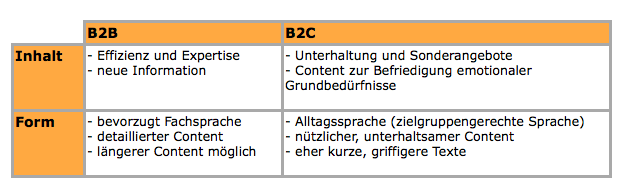 Contentbezogene Faktoren beim B2B Marketing