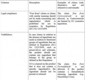 Auszug aus dem Technical document of cosmetic claims