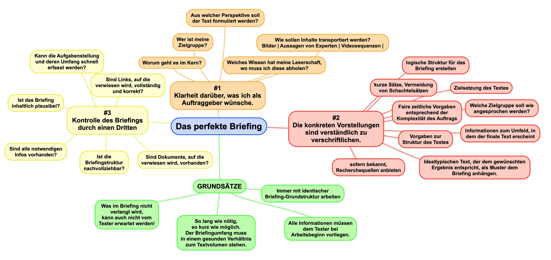 Mindmap: Das perfekte Texter-Briefing zum Kauf von Texten - content.de